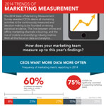 CEOs want more metrics, mobile marketers have highest 'marketing IQ,' offline and online metrics converge, says Ifbyphone 2014 State of Marketing Measurement Survey