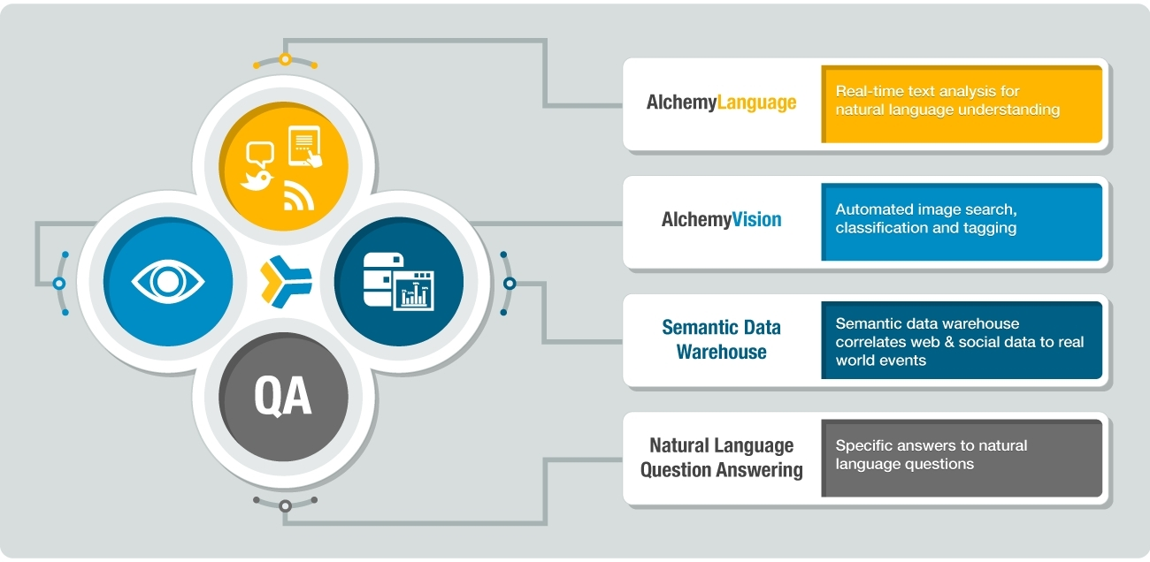 AlchemyAPI, Inc.'s Family of Products (Graphic: Business Wire)