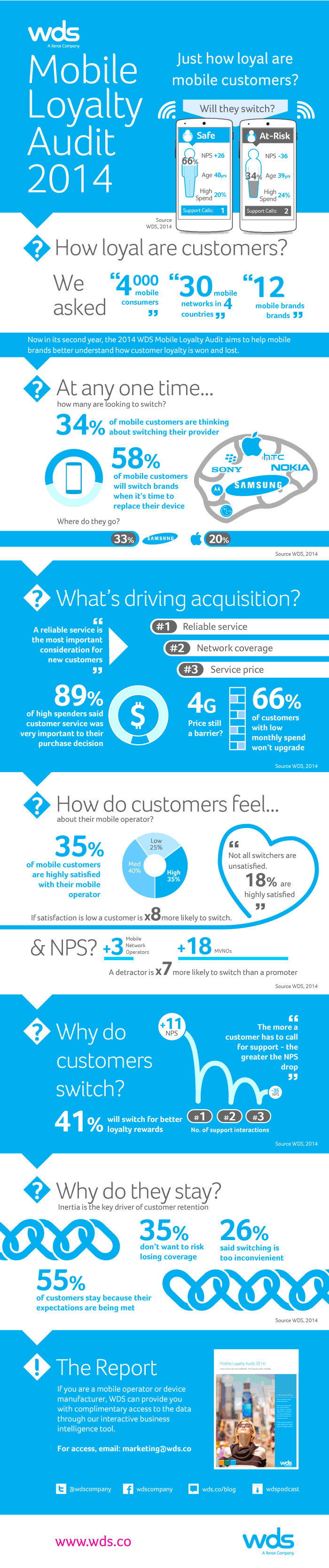 Infographic: Mobile Loyalty Audit Results, Year 2 - A new WDS, A Xerox Company, survey of 4,000 mobile subscribers shows that 25 percent will stay with their mobile carrier because it's too inconvenient to switch. (Graphic: Business Wire)