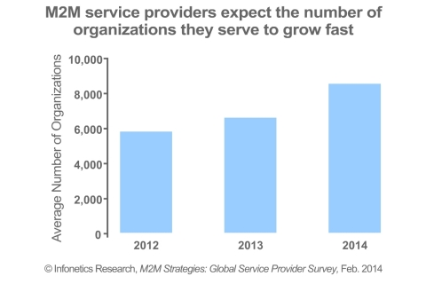 """""""Service provider focus and prioritization of the M2M segment has been a relatively recent phenomenon, but as our latest M2M service provider survey shows, M2M is now scaling to be a significant business for a good number of providers around the world,"""" notes Godfrey Chua, directing analyst for M2M and The Internet of Things at Infonetics Research. (Graphic: Infonetics Research)"""