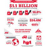 Ace Hardware reports strongest first quarter in its 90-year history. (Graphic: Business Wire)