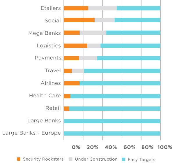 Agari Q1 Trustindex Reveals Health Care, Retail and Banks Lag behind ...