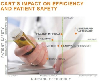 Respondents felt Rubbermaid Healthcare carts significantly help in nursing efficiency and patient safety. Image courtesy of KLAS.