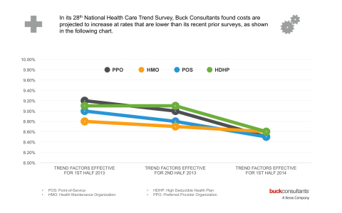 Buck Consultants Survey Finds Health Costs Continue to Increase, but at a Slower Pace: Projected cost increases for all types of medical plans are anticipated to be down by between 0.1 and 0.5 percent in 2014, according to a survey by Buck Consultants, A Xerox Company. -XXX- Media Contact: Ed Gadowski, Buck Consultants, A Xerox Company, +1-910-253-9816, Edward.gadowski@buckconsultants.com