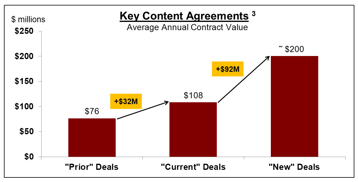 Key Content Agreements (Graphic: Business Wire)