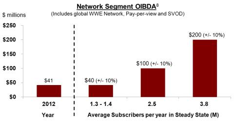 Network Segment OIBDA (Graphic: Business Wire)