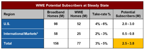 WWE Potential Subscribers at Steady State (Graphic: Business Wire)