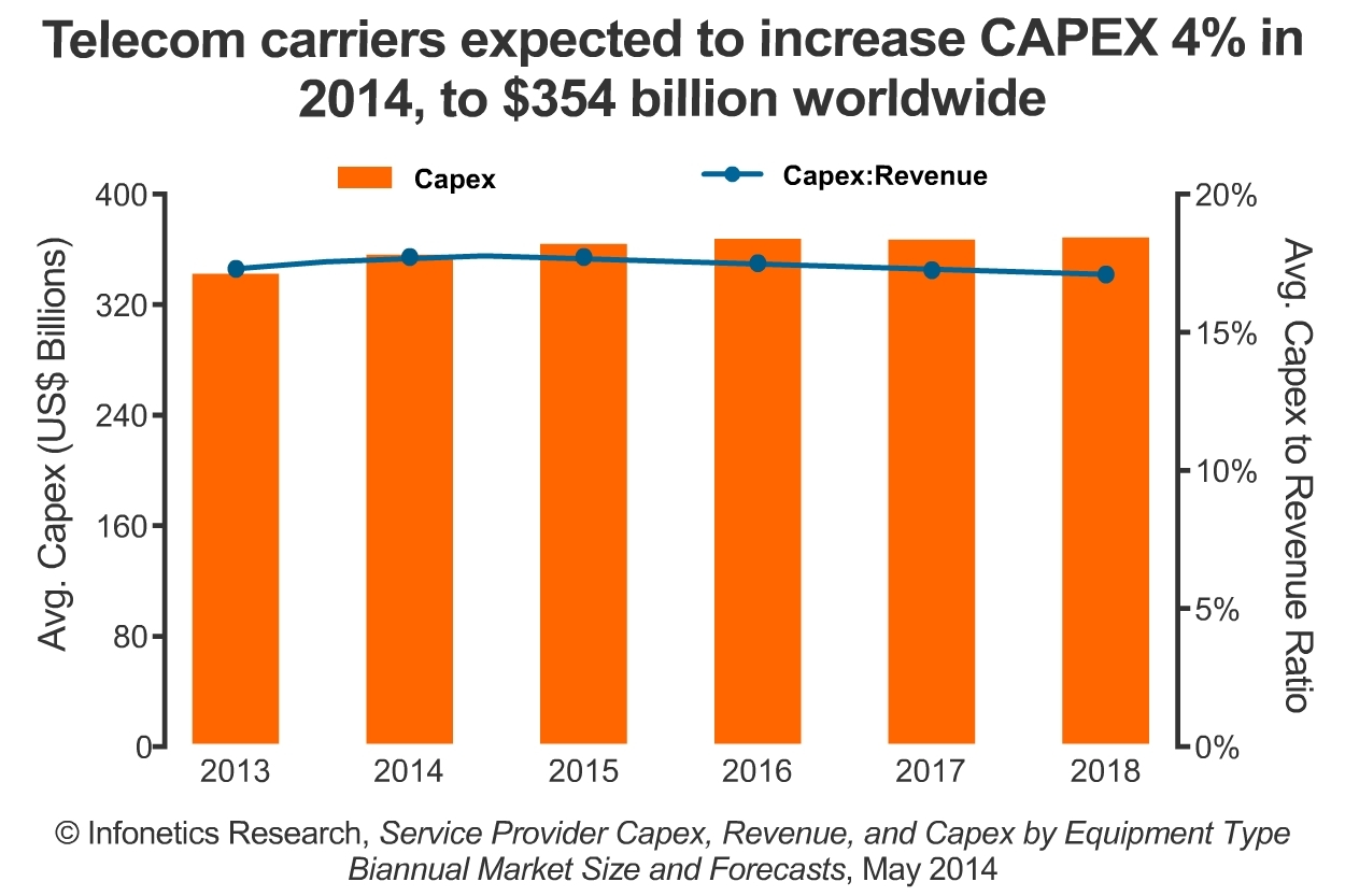 In 2013, global telecom carrier capex grew 6.7% year-over-year, to US$340 billion, after a significant forex adjustment that erased billions of operator revenue and capex when converted to the U.S. dollar, reports Stéphane Téral, principal analyst for mobile infrastructure and carrier economics at Infonetics Research. (Graphic: Infonetics Research)