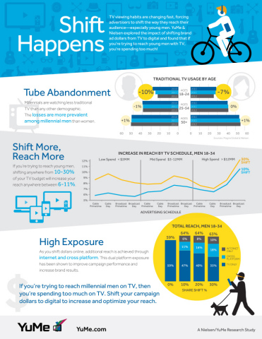 YuMe/Nielsen ShareShift 2014 (http://www.yume.com/ShareShift/) (Graphic: Business Wire)