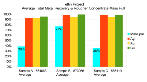 Tetlin Project: Average Total Metal Recovery & Rougher Concentrate Mass Pull (Graphic: Business Wire)