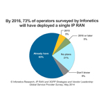The drive to reduce costs and increase operational and energy efficiency is leading more operators to deploy a single IP RAN, reports Infonetics Research. (Graphic: Infonetics Research)