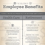 Manning & Napier's Evolution of Employee Benefits Infographic (Graphic: Business Wire)