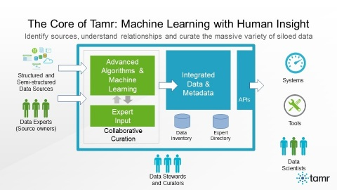 The Tamr system from Tamr, Inc., combines machine learning algorithms with human guidance to identify sources, understand relationships and curate the massive variety of siloed data in the enterprise. Tamr's scalable platform lets businesses connect and enrich all their data, including internal and external data sources. From this process, Tamr produces integrated data and metadata that is broadly available via RESTful APIs for consumption by enterprise systems, tools (such as visualization and data science toolkits) and data scientists. (Graphic: Business Wire)