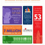 Asthma facts from Children's Medical Center Dallas (Graphic: Business Wire)