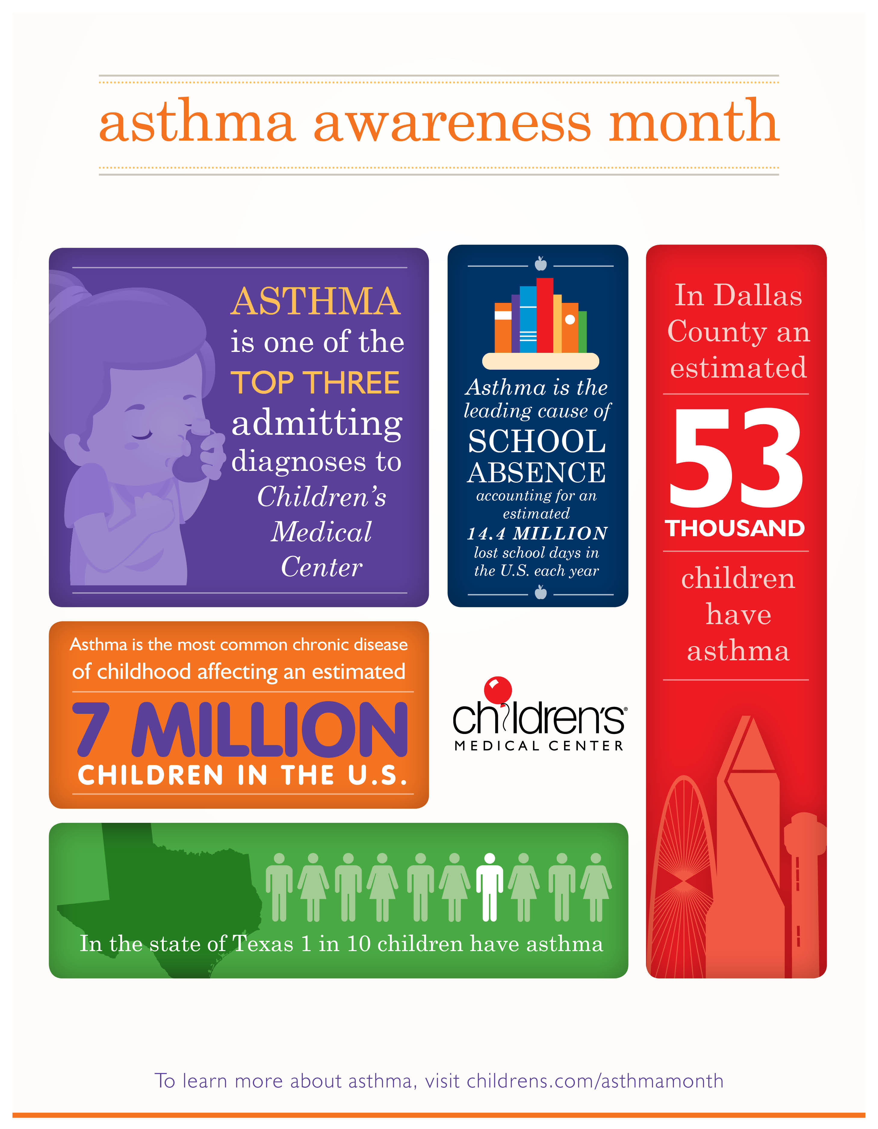 facts about asthma Asthma may develop due to an array of different reasons, the facts surrounding it are sufficient to highlight the seriousness here are facts about asthma.