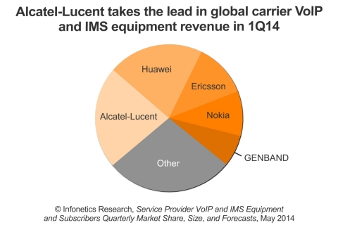 The standout vendor in 1Q14 is Alcatel-Lucent, rising to the top due to strong growth of core IMS and voice application server revenue, particularly in North America, reports Diane Myers, Principal Analyst at Infonetics Research. (Graphic: Infonetics Research)