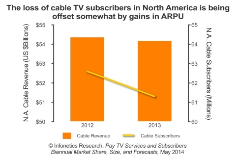 The total number of pay TV subscribers grew 5% in the second half of 2013 (2H13), to 756 million, with the strongest growth coming from the telco IPTV segment, despite losses in cable subscribers, reports Infonetics analyst Jeff Heynen. (Graphic: Infonetics Research)