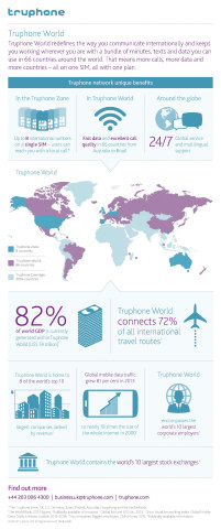 Truphone World, key global mobile statistics (Graphic: Business Wire)