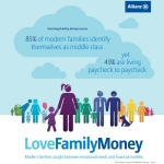 Allianz LoveFamilyMoney Study, 2014 (Graphic: Business Wire).