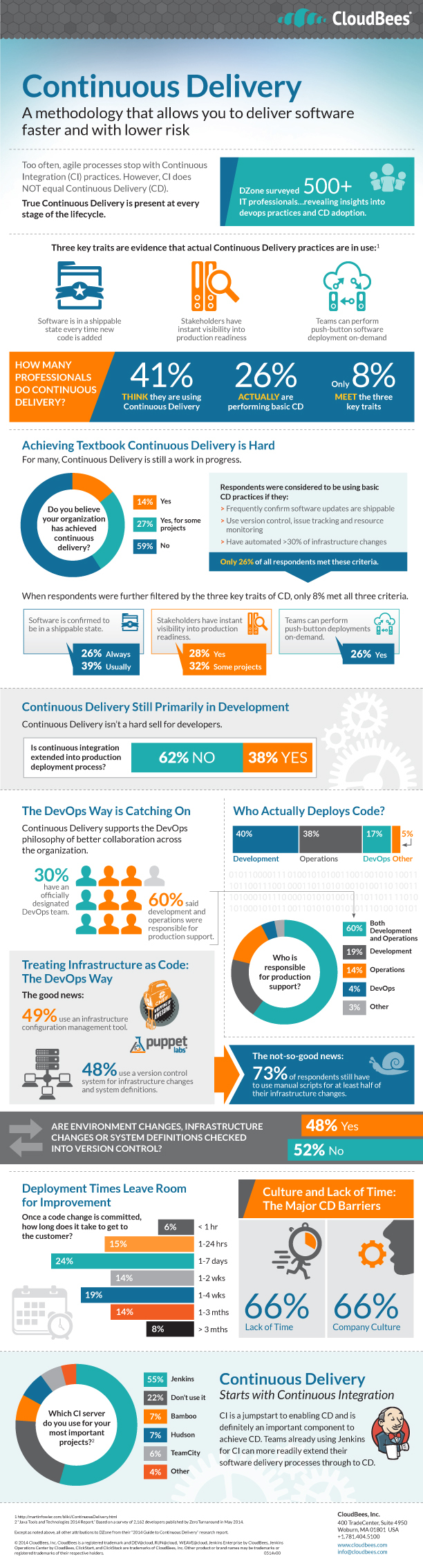 CloudBees Brings Continuous Delivery with Jenkins to Enterprises  (Graphic: Business Wire)