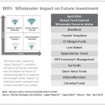 WIFI: Wholesaler Impact on Future Investment (Graphic: Business Wire)