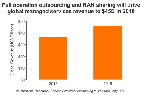 The managed services segment (or `full-service outsourcing') is the fastest growing segment of the network outsourcing market, as more operators turn to equipment vendors to take over their entire infrastructure, including network maintenance, operations, planning and design tasks. (Graphic: Infonetics Research)