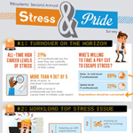 The results of TEKsystems' second annual IT Stress & Pride Survey are displayed in this infographic that explores the levels of stress, expected accessibility and career pride experienced by IT professionals. The survey results point to significant warning signals for organizations to heed, as they could indicate workforce changes at more mission-critical senior IT positions. (Graphic: Business Wire)