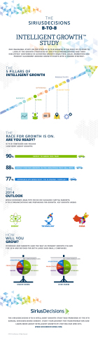 """SiriusDecisions Unveils Results of its Inaugural """"B-to-B Intelligent Growth Study"""" at Summit 2014  (Graphic: Business Wire)"""