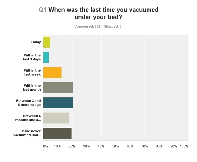 A survey by Neato Robotics revealed that almost 40% of respondents have never vacuumed under their bed or hadn't done so for at least six months. (Survey conducted March 21-22, 2014 of 102 people, ages 18 to over 60). (Graphic: Business Wire)