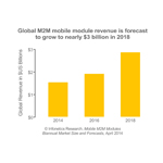 """The services built upon mobile machine-to-machine (M2M) modules, such as fleet management and connected car, are already a sizeable business and are growing much faster than traditional business lines,"" notes Godfrey Chua, directing analyst for M2M and The Internet of Things at Infonetics Research. (Graphic: Infonetics Research)"