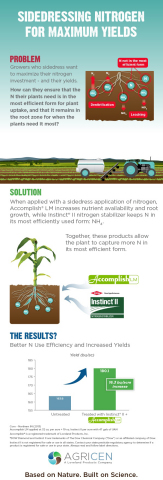 Sidedressing for Maximum Yields Infographic (Graphic: Business Wire)