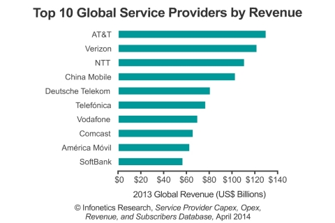 Infonetics' quarterly service provider database tracks over 450 competitive, incumbent, wireless, independent wireless, satellite, and cable operators worldwide. It includes demographics, capex, opex, revenue, capex-to-revenue and opex-to-revenue ratios, and subscribers per operator. (Graphic: Infonetics Research)
