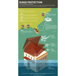 Infographic: With storm surges at the front and center of hurricane preparedness, are U.S. coastlines insured against the risks of coastal flooding? (Graphic: Business Wire)