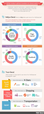 Visitseoul.net announced the infographics from their Hallyu Event survey. Top interests of Hallyu fans were in K-POP and shopping information. To be specific, Southeast Asian Hallyu fans would like to receive more information on Korean celebrities. Chinese Hallyu fans are more interested in shopping and eateries, whereas Japanese fans requested more detailed information on transportation and location for backpackers. (Graphic: Business Wire)