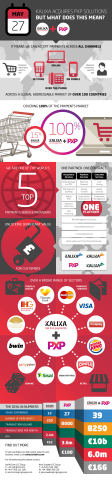 Kalixa PXP acquisition infographic (Graphic: Business Wire)