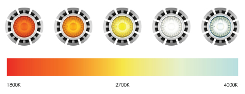 Ledzworld's MR16 Chameleon gradually transforms from a bright soft tone color temperature at the highest level, to a warm flame color at the lowest level. (Graphic: Business Wire)
