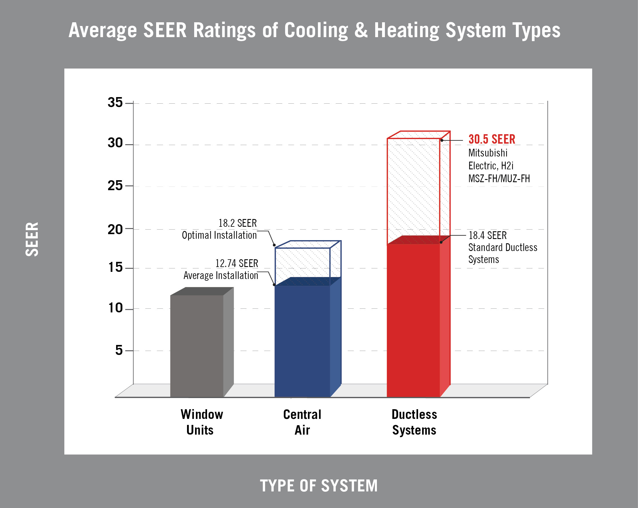 Source: Optimal SEER for central air and Average Installation SEER for ductless systems calculated using products from the ACH&R News 2013 Residential Cooling Showcase. Average window unit SEER calculated using products from the ENERGY STAR 2014 Most Efficient Products list. Average Installation SEER for central air calculated by deducting 30 percent for duct loss from optimal average. 30 percent cited by U.S. Dept. of Energy. (Graphic: Business Wire)