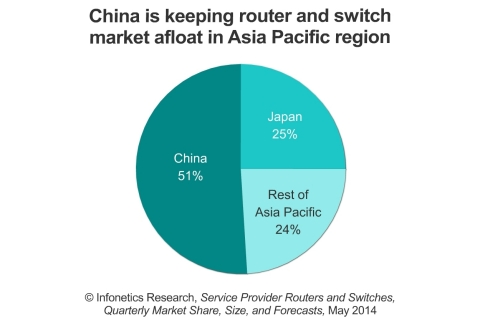 Like all other major world regions, Asia Pacific was down from the prior quarter for carrier router and switch revenue, although it is up from the same period a year ago, led by spending in China. (Graphic: Infonetics Research)