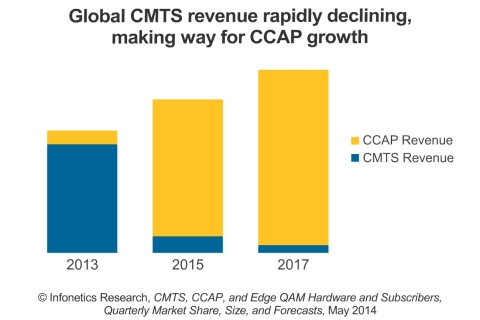 """In a dramatic shift, the vast majority of cable operator spending in the first quarter of 2014 went toward new converged cable access platform (CCAP) equipment instead of the bedrock of cable broadband, CMTS,"" notes Jeff Heynen, principal analyst for broadband access and pay TV at Infonetics Research. And the trend will continue. (Graphic: Infonetics Research)"