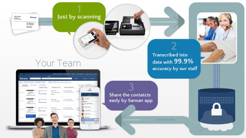 About Sansan System (Graphic: Business Wire)