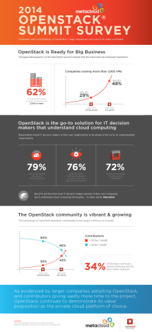 Metacloud OpenStack survey (Graphic: Business Wire)