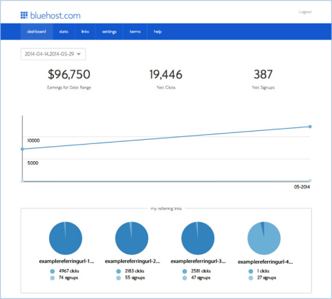 Bluehost's new online tool making it easier for affiliates to earn commissions, track campaign performance, and promote Bluehost products. (Graphic: Business Wire)