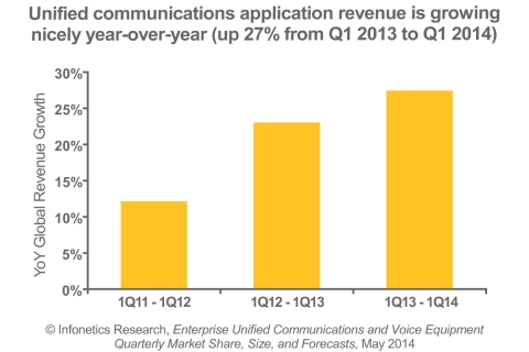 The unified communications (UC) segment is the lone bright spot of the enterprise voice market, racking up a 27% worldwide revenue increase in 1Q14 from the same period a year ago, reports Infonetics analyst Diane Myers.  (Graphic: Infonetics Research)