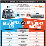 How is the Google driverless car similar to the Neato Robotics driverless vacuum?  Here's what's the same...and what's different. (Graphic: Business Wire)