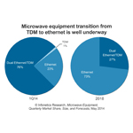 Even as the microwave equipment market moves to Ethernet, average revenue per unit (ARPU) for Ethernet-only microwave gear will fall to around half its 2013 value 2018, reports Infonetics Research. (Graphic: Infonetics Research)