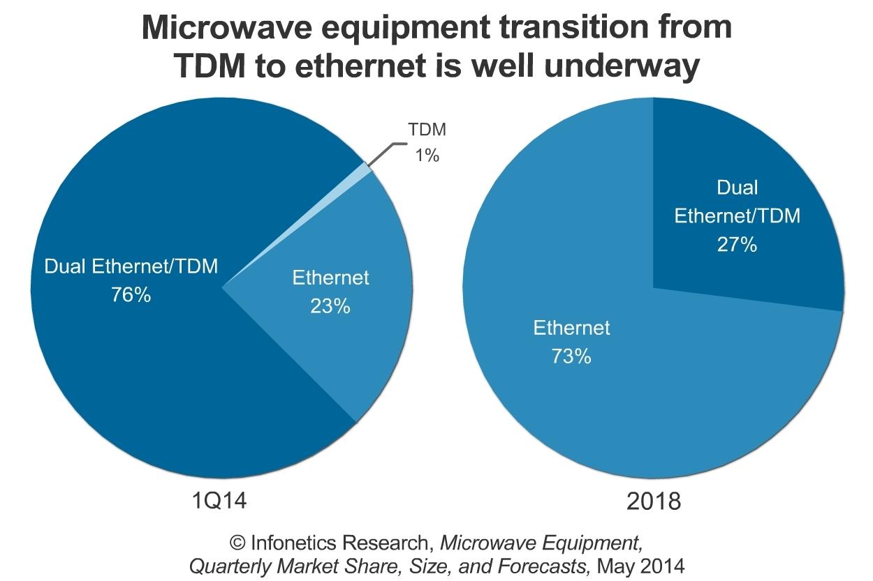 Infonetics microwave equipment market slides 17 sequentially in full size keyboard keysfo Gallery
