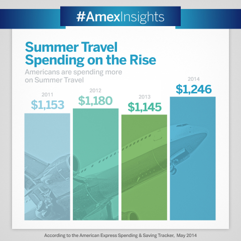 No matter their final destination, travelers will dig a little deeper in their wallets: consumers ex ...