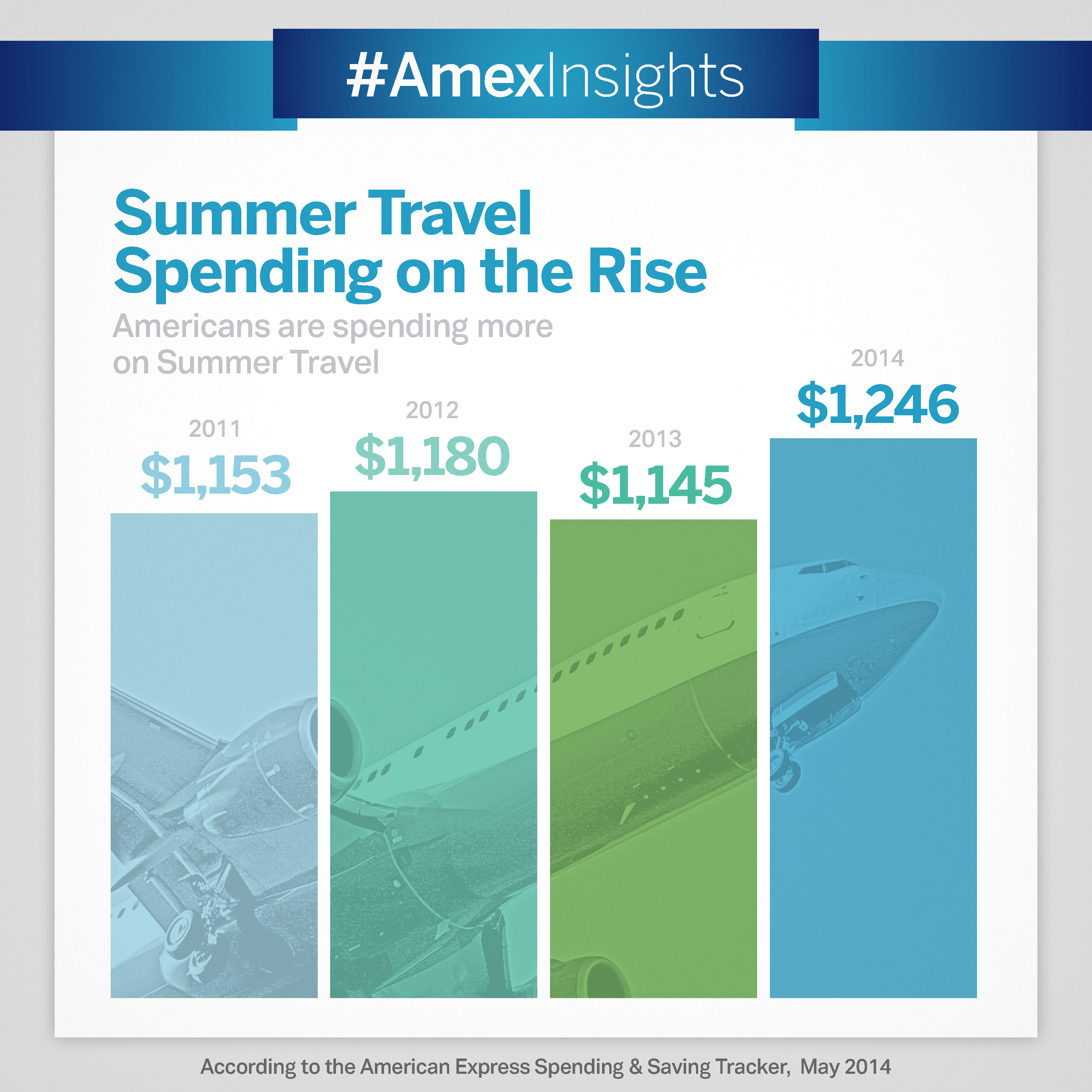 No matter their final destination, travelers will dig a little deeper in their wallets: consumers expect to pay $1,246 per person on average, up 9% from last year, according to the latest American Express Spending & Saving Tracker. (Photo: Business Wire)