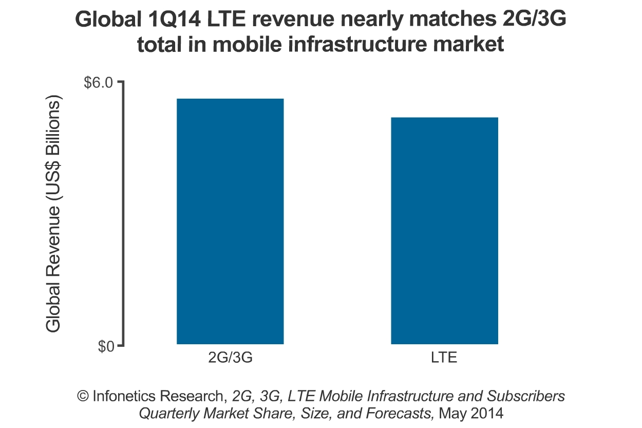 """""""In the first quarter of 2014, LTE almost fully offset the abyssal decline of 2G and 3G and was characterized by an interesting dynamic: the tremendous growth of the evolved packet core and E-UTRAN,"""" reports Stephane Teral, principal analyst for mobile infrastructure and carrier economics at Infonetics Research  (Graphic: Infonetics Research)"""