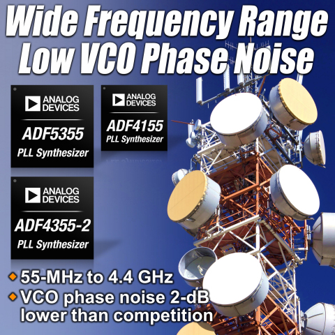 New PLLs Deliver Widest Frequency Range Coverage and Lowest VCO Phase Noise in a Single Device. PLLs cover frequencies from 55 MHz to 14 GHz and deliver breakthrough noise performance for macro-cell base stations, point-to-point systems, radar, and test and measurement applications. (Graphic: Business Wire)